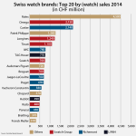 Swiss watch industry 2015 forecast - Vontobel Bank